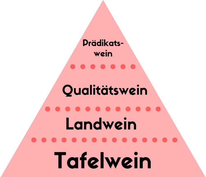 Pyramide für die Güteklassen von Wein