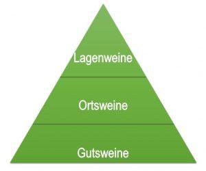 Weinqualitätspyramide von Weingut Bernhard