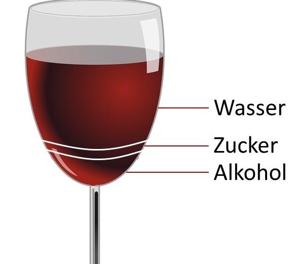 Weinglas mit Markierungen, um Wasser-, Zucker- und Alkoholgehalt im Wein aufzuzeigen - Beitragsbild